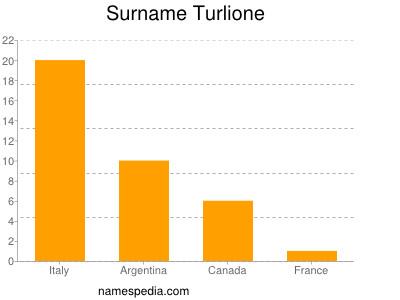 Surname Turlione