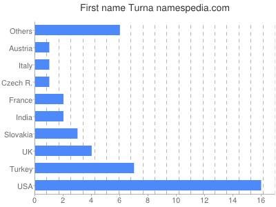 Given name Turna