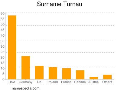 Surname Turnau