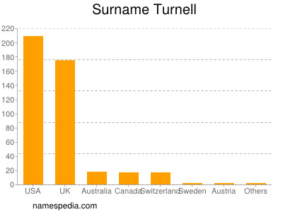 Surname Turnell