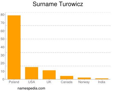 Surname Turowicz