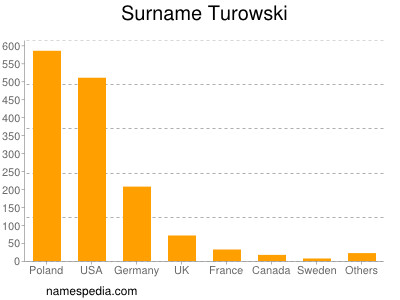 Surname Turowski
