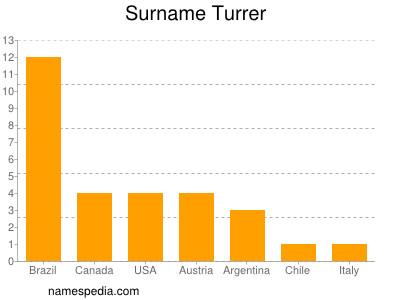 Surname Turrer