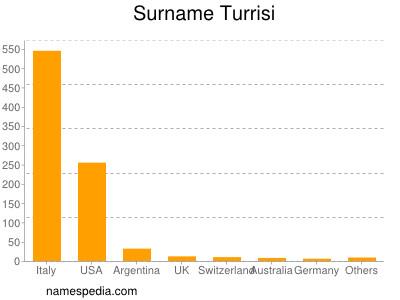 Surname Turrisi