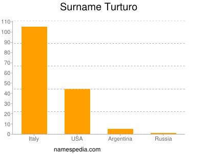 Surname Turturo