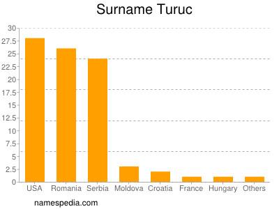 Surname Turuc