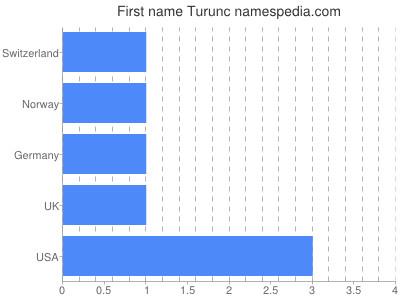 Given name Turunc