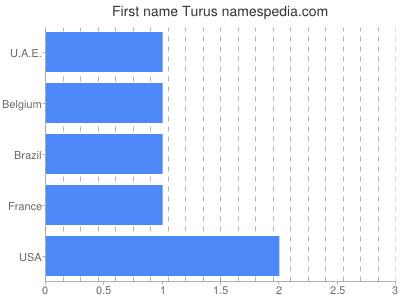 Given name Turus