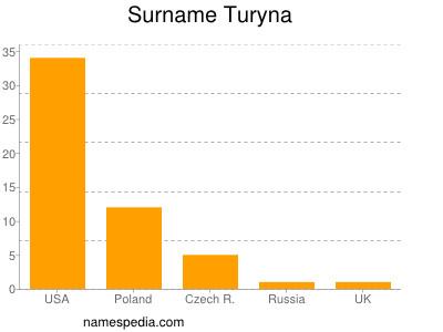 Surname Turyna