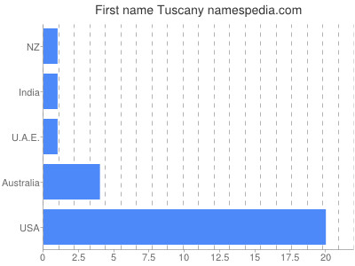 Given name Tuscany
