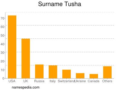 Surname Tusha