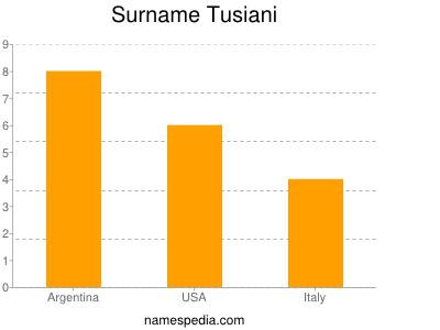 Surname Tusiani