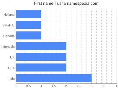 Given name Tusita