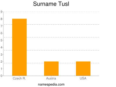 Surname Tusl