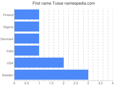 Given name Tusse