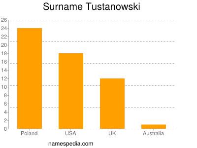 Surname Tustanowski