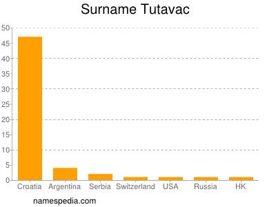 Surname Tutavac