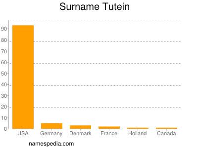 Surname Tutein