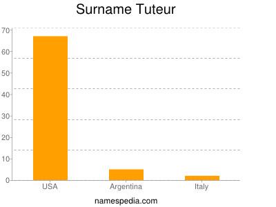 Surname Tuteur