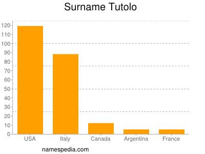 Surname Tutolo