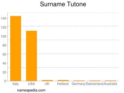 Surname Tutone