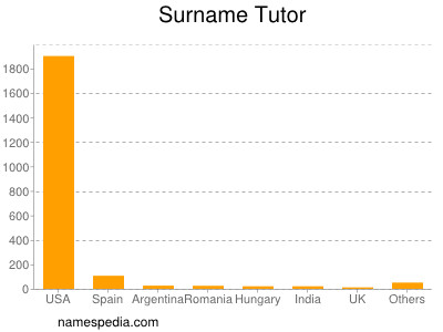 Surname Tutor