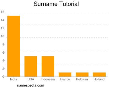 Surname Tutorial