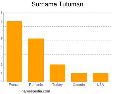 Surname Tutuman
