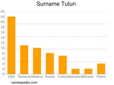 Surname Tutun