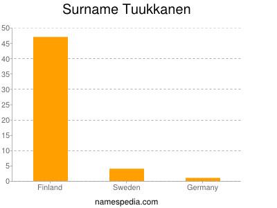 Surname Tuukkanen