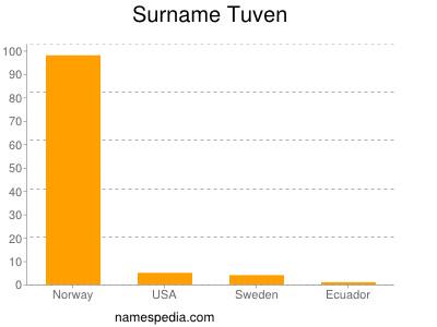 Surname Tuven
