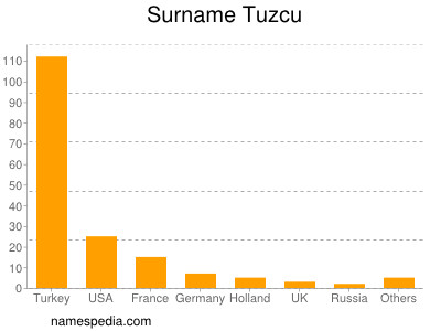Surname Tuzcu