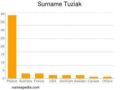Surname Tuziak
