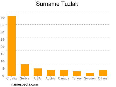 Surname Tuzlak