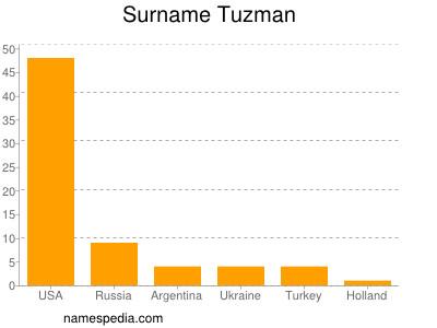 Surname Tuzman