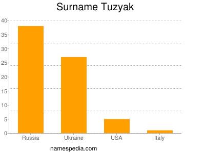 Surname Tuzyak