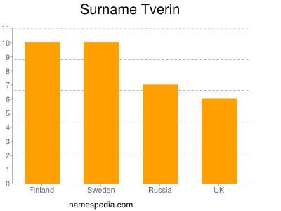 Surname Tverin
