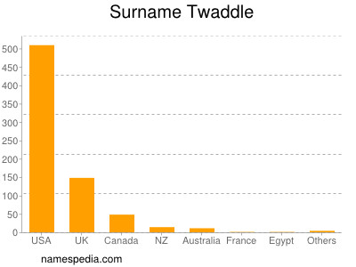 Surname Twaddle