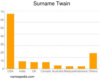 Surname Twain