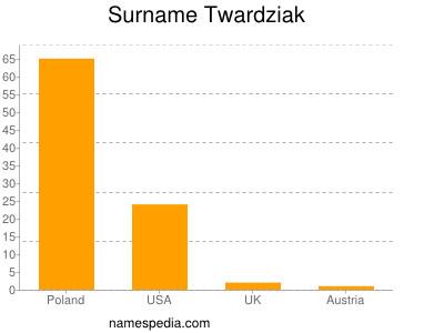 Surname Twardziak