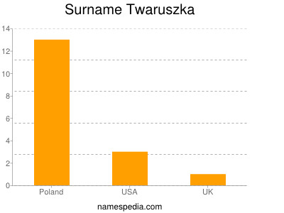 Surname Twaruszka