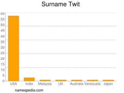 Surname Twit