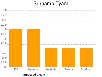 Surname Tyam