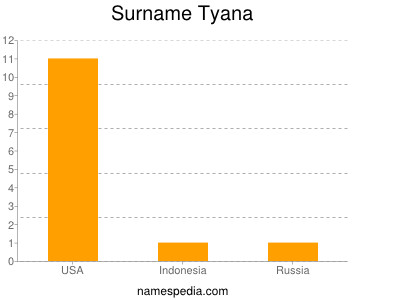Surname Tyana