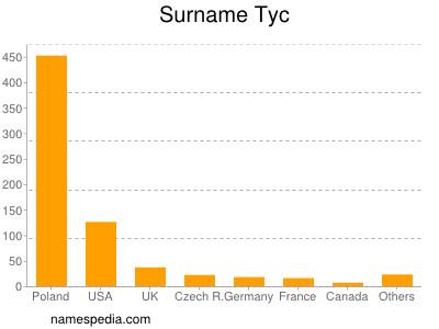 Surname Tyc