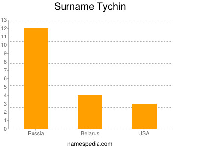 Surname Tychin