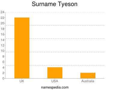 Surname Tyeson