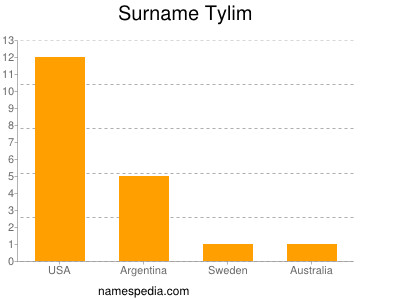 Surname Tylim