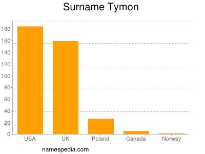 Surname Tymon