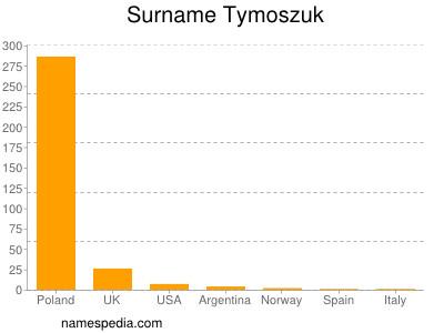 Surname Tymoszuk